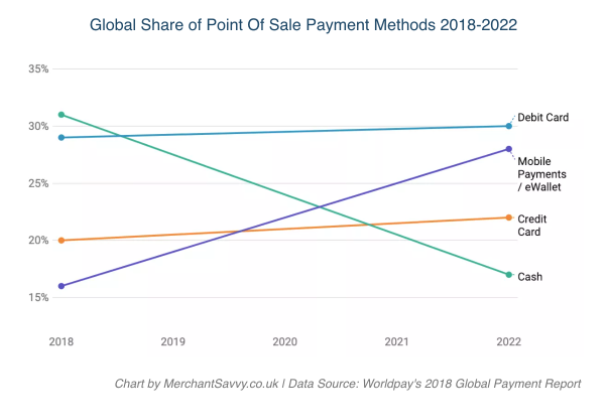 Payments Graph